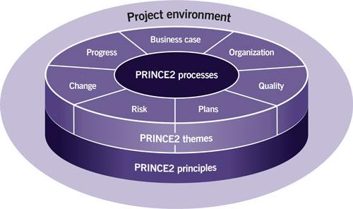 Prince2 цена
